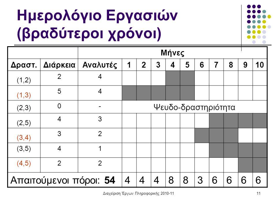 Διαχείριση Έργων Πληροφορικής 2010-1111 Ημερολόγιο Εργασιών (βραδύτεροι χρόνοι) Μήνες Δραστ.