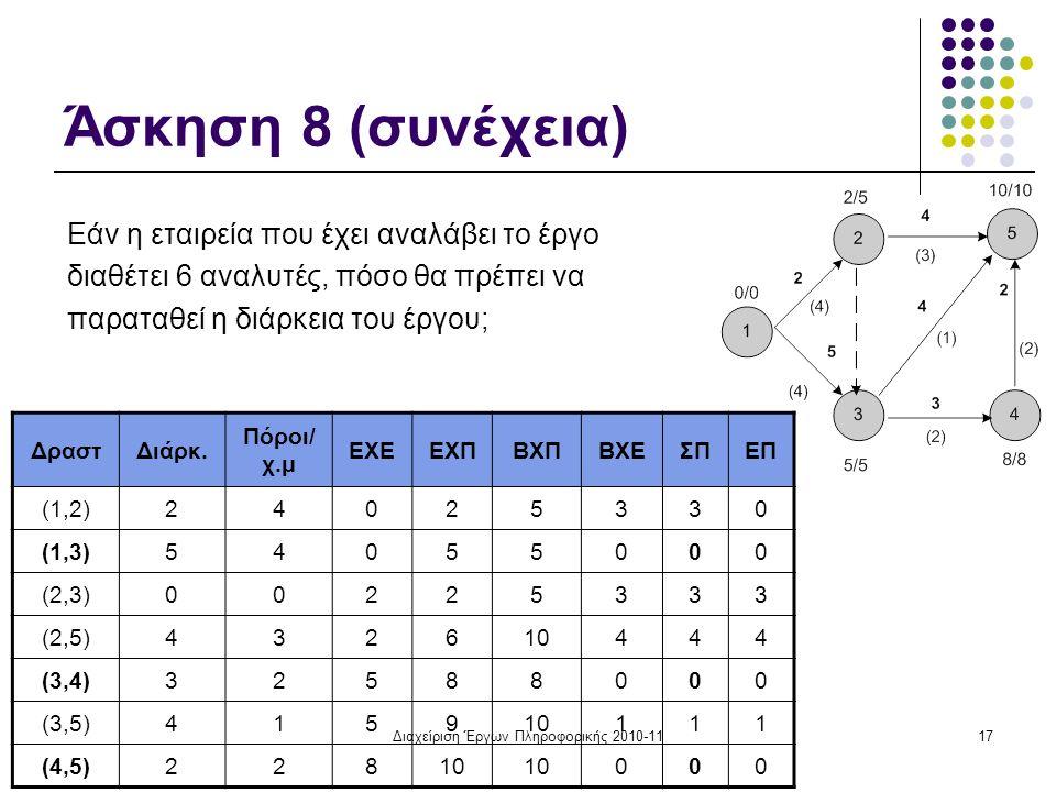 Διαχείριση Έργων Πληροφορικής 2010-1117 Άσκηση 8 (συνέχεια) Εάν η εταιρεία που έχει αναλάβει το έργο διαθέτει 6 αναλυτές, πόσο θα πρέπει να παραταθεί η διάρκεια του έργου; ΔραστΔιάρκ.