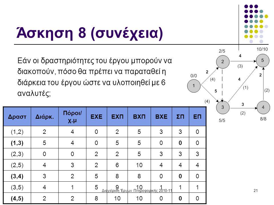 Διαχείριση Έργων Πληροφορικής 2010-1121 Άσκηση 8 (συνέχεια) Εάν οι δραστηριότητες του έργου μπορούν να διακοπούν, πόσο θα πρέπει να παραταθεί η διάρκεια του έργου ώστε να υλοποιηθεί με 6 αναλυτές; ΔραστΔιάρκ.