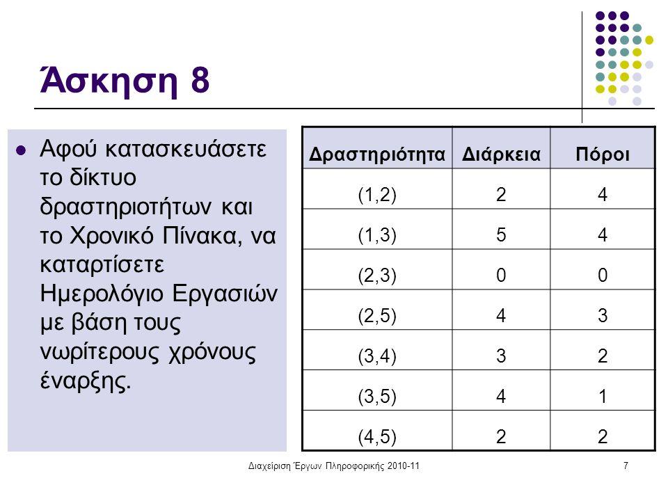 Διαχείριση Έργων Πληροφορικής 2010-1118 Ημερολόγιο Εργασιών Μήνες ΔραστΔιάρκ Αναλυτ ές 123456789101112 (1,2) 24 (1,3) 54 (2,3) 0- Ψευδοδραστηριότητα (2,5) 43 (3,4) 32 (3,5)41 (4,5)22 Απαιτούμενοι πόροι: 54 444444466662