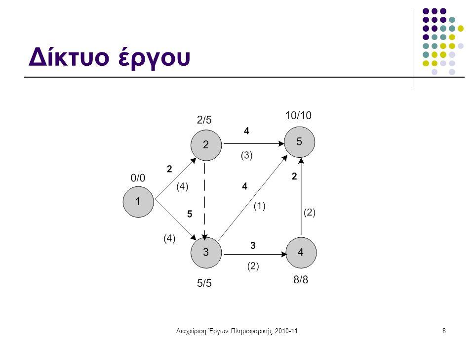 Διαχείριση Έργων Πληροφορικής 2010-119 Χρονικός Πίνακας ΔραστΔιάρκεια Πόροι/ χ.μ ΕΧΕ ij EXΠ ij ΒΧΠ ij ΒΧΕ ij ΣΠ ij ΕΠ ij (1,2)24025330 (1,3)54055000 (2,3)00225533 (2,5)432610444 (3,4)32588000 (3,5)415910111 (4,5)22810 000