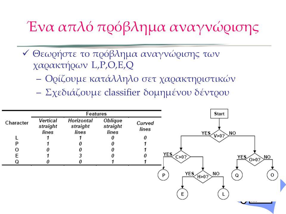 Ένα απλό πρόβλημα αναγνώρισης Θεωρήστε το πρόβλημα αναγνώρισης των χαρακτήρων L,P,O,E,Q –Ορίζουμε κατάλληλο σετ χαρακτηριστικών –Σχεδιάζουμε classifie