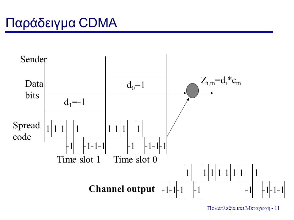 Πολυπλεξία και Μεταγωγή - 11 Παράδειγμα CDMA d 1 =-1 d 0 =1 Sender Data bits 111 111 1 1 Z i,m =d i *c m Time slot 1Time slot 0 1 111 1 111 Channel output Spread code