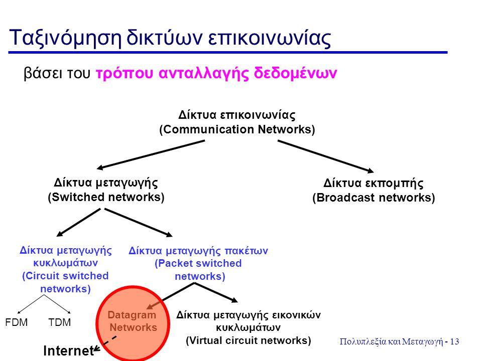 Πολυπλεξία και Μεταγωγή - 13 Ταξινόμηση δικτύων επικοινωνίας βάσει του τρόπου ανταλλαγής δεδομένων Δίκτυα επικοινωνίας (Communication Networks) Δίκτυα