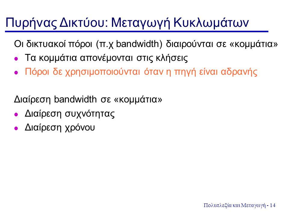 Πολυπλεξία και Μεταγωγή - 14 Πυρήνας Δικτύου: Μεταγωγή Κυκλωμάτων Οι δικτυακοί πόροι (π.χ bandwidth) διαιρούνται σε «κομμάτια» Τα κομμάτια απονέμονται