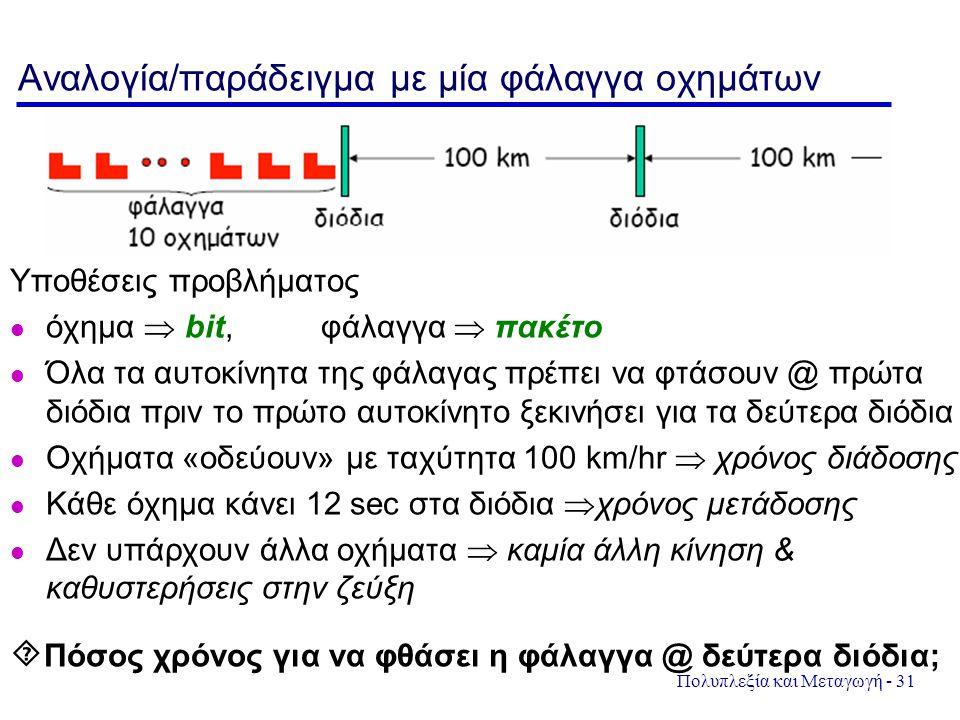 Πολυπλεξία και Μεταγωγή - 31 Αναλογία/παράδειγμα με μία φάλαγγα οχημάτων Υποθέσεις προβλήματος όχημα  bit, φάλαγγα  πακέτο Όλα τα αυτοκίνητα της φάλ