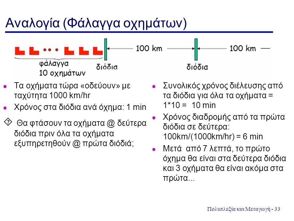 Πολυπλεξία και Μεταγωγή - 33 Αναλογία (Φάλαγγα οχημάτων) Τα οχήματα τώρα «οδεύουν» με ταχύτητα 1000 km/hr Χρόνος στα διόδια ανά όχημα: 1 min  Θα φτάσ