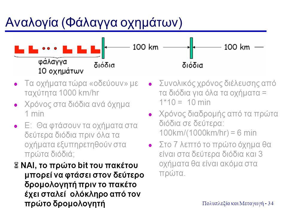 Πολυπλεξία και Μεταγωγή - 34 Αναλογία (Φάλαγγα οχημάτων) Τα οχήματα τώρα «οδεύουν» με ταχύτητα 1000 km/hr Χρόνος στα διόδια ανά όχημα 1 min l Ε: Θα φτ