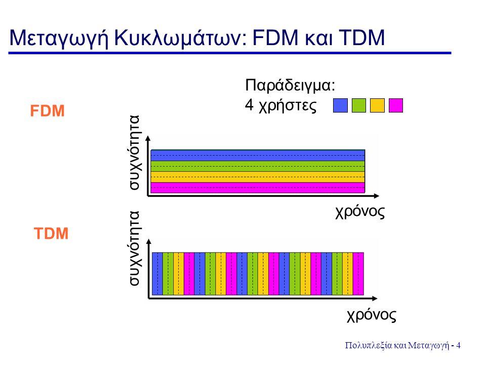 Πολυπλεξία και Μεταγωγή - 4 Μεταγωγή Κυκλωμάτων: FDM και TDM συχνότητα χρόνος Παράδειγμα: 4 χρήστες FDM TDM