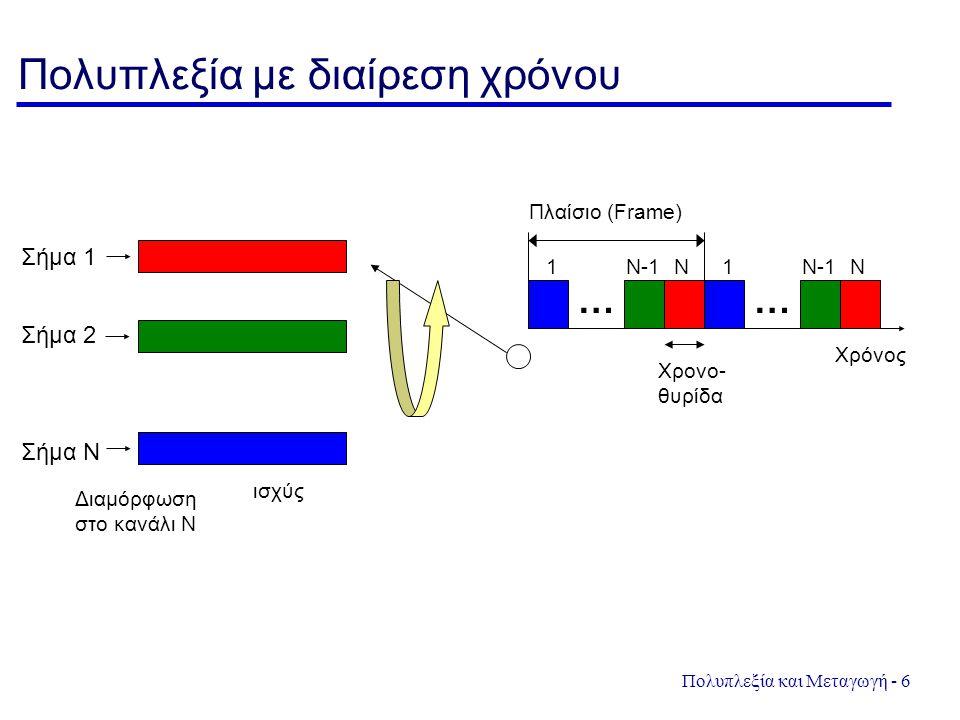 Πολυπλεξία και Μεταγωγή - 6 Πολυπλεξία με διαίρεση χρόνου Σήμα 1 Σήμα N ισχύς Διαμόρφωση στο κανάλι N Σήμα 2 Χρόνος Χρονο- θυρίδα Πλαίσιο (Frame) 1 …