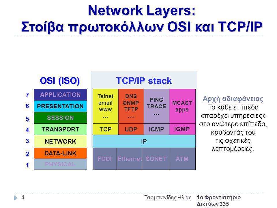 Network Layers: Στοίβα πρωτοκόλλων OSI και TCP/IP 1ο Φροντιστήριο Δικτύων 335 Τσομπανίδης Ηλίας4 Telnet email www … IP TCP UDP DNS SNMP TFTP ….