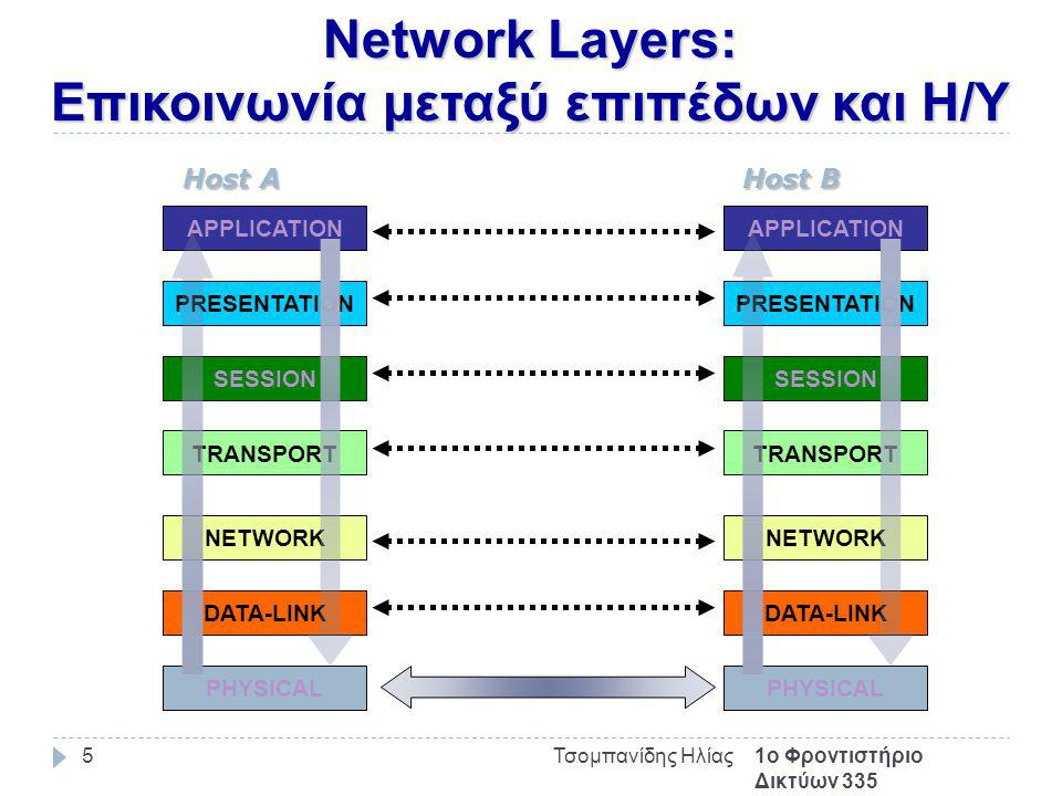 Network Layers: Επικοινωνία μεταξύ επιπέδων και Η/Υ 1ο Φροντιστήριο Δικτύων 335 Τσομπανίδης Ηλίας5 APPLICATION PRESENTATION SESSION TRANSPORT NETWORK DATA-LINK PHYSICAL Host A APPLICATION PRESENTATION SESSION TRANSPORT NETWORK DATA-LINK PHYSICAL Host B
