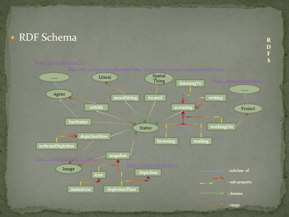 RDF Schema http://xmlns.com/foaf/0.1 http://www.w3.org/2000/01/rdf-schemahttp://www.w3.org/2000/01/rdf-schema http://www.w3.org/2003/01/geo/wgs84_pos#SpatialThinghttp://www.w3.org/2003/01/geo/wgs84_pos#SpatialThing http://xmlns.com/foaf/0.1 http://xmlns.com/foaf/0.1/Image http://xmlns.com/foaf/0.1 : subclass of : sub-property : domain : range Literal Spatial Thing Image Status Agent isWith located reading hasStatus listeningTo moodString browsing workingOn icon depictionThen depictionNow webcamDepiction writing statusIcon accessing snapshot Project depiction ……