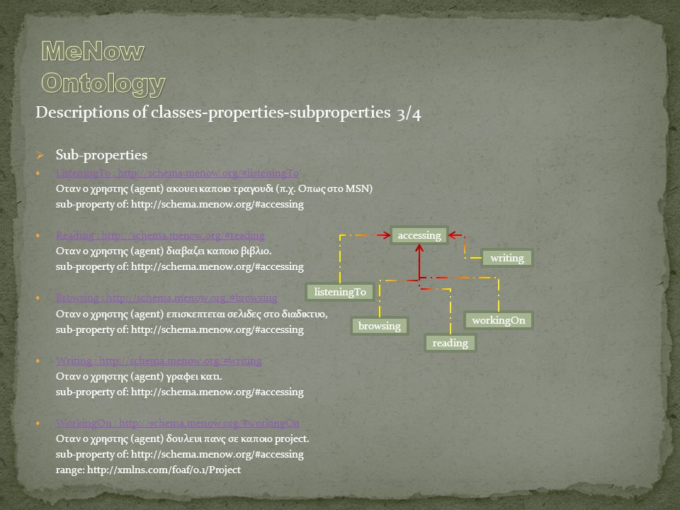 Descriptions of classes-properties-subproperties 3/4  Sub-properties ListeningTo : http://schema.menow.org/#listeningTo Οταν ο χρηστης (agent) ακουει