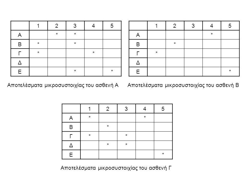 12345 Α ** Β* * Γ* * Δ Ε * * 12345 Α * Β * Γ* Δ Ε * 12345 Α* * Β * Γ* * Δ ** Ε * Αποτελέσματα μικροσυστοιχίας του ασθενή Α Αποτελέσματα μικροσυστοιχία