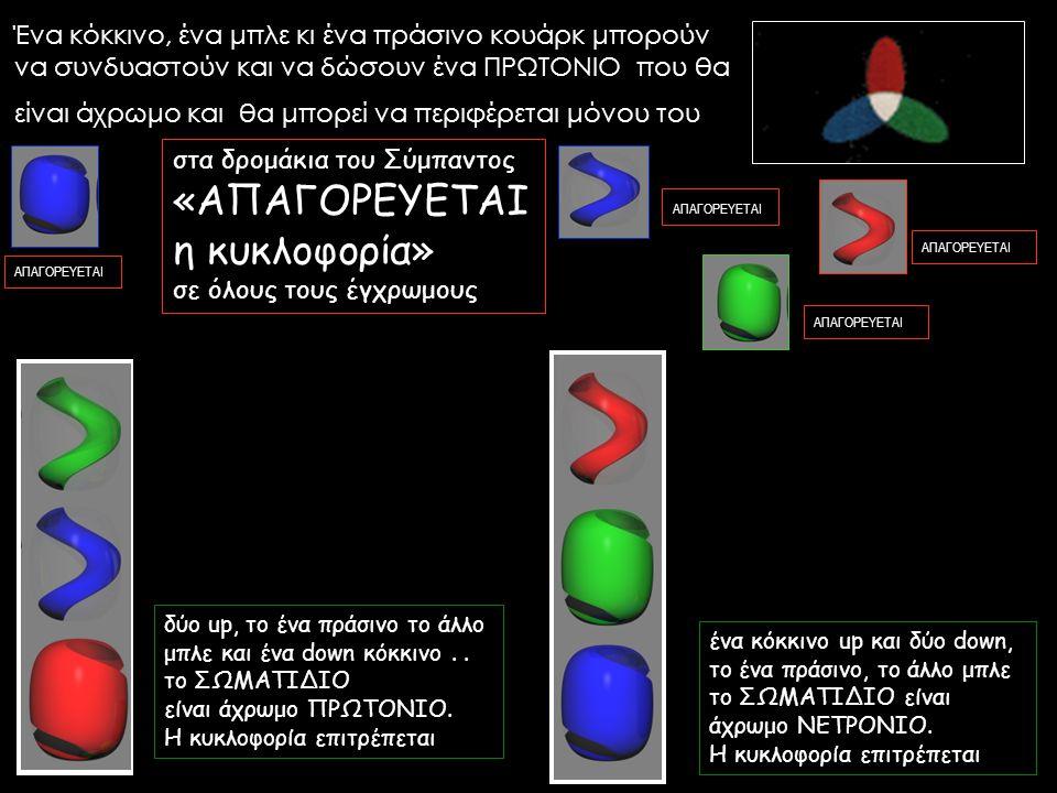 Ένα κόκκινο, ένα μπλε κι ένα πράσινο κουάρκ μπορούν να συνδυαστούν και να δώσουν ένα ΠΡΩΤΟΝΙΟ που θα είναι άχρωμο και θα μπορεί να περιφέρεται μόνου τ