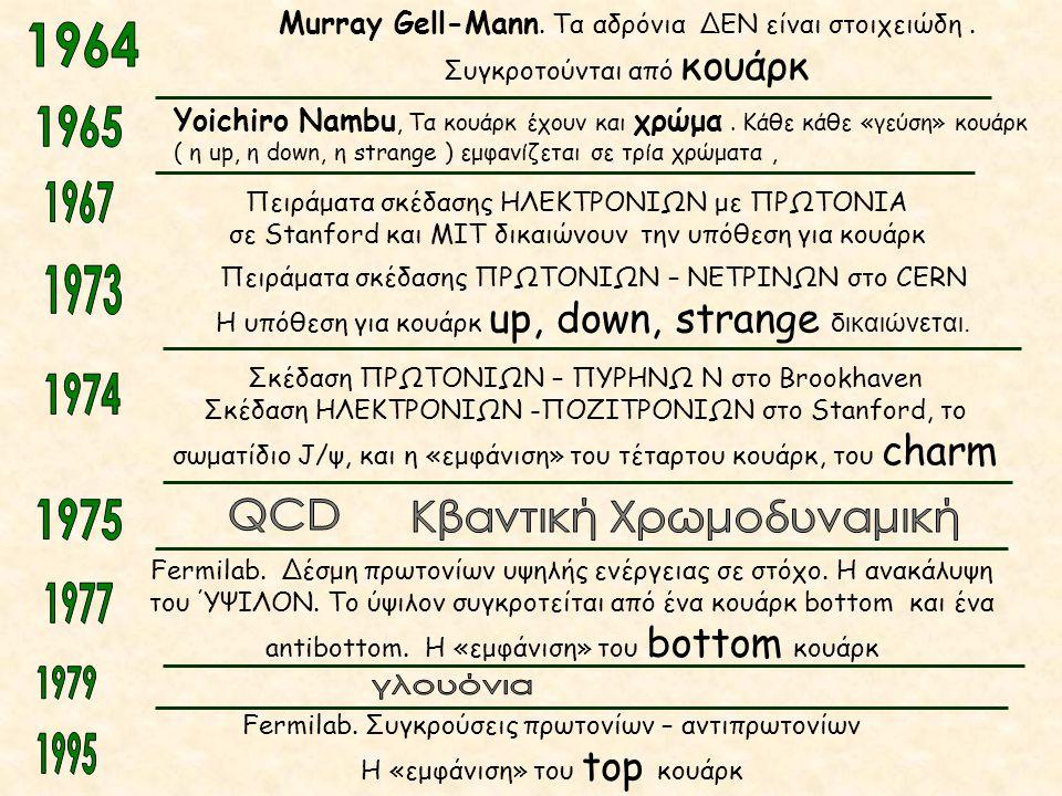 Πειράματα σκέδασης ΗΛΕΚΤΡΟΝΙΩΝ με ΠΡΩΤΟΝΙΑ σε Stanford και MIT δικαιώνουν την υπόθεση για κουάρκ Murray Gell-Mann. Τα αδρόνια ΔΕΝ είναι στοιχειώδη. Συ