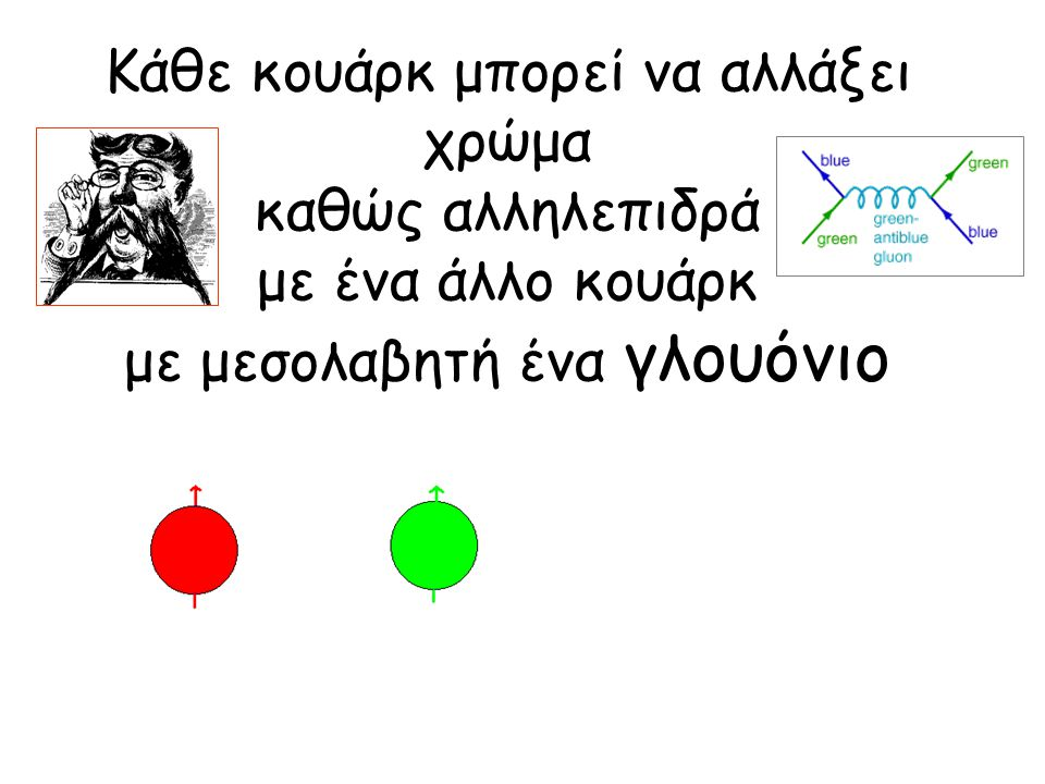 Κάθε κουάρκ μπορεί να αλλάξει χρώμα καθώς αλληλεπιδρά με ένα άλλο κουάρκ με μεσολαβητή ένα γλουόνιο