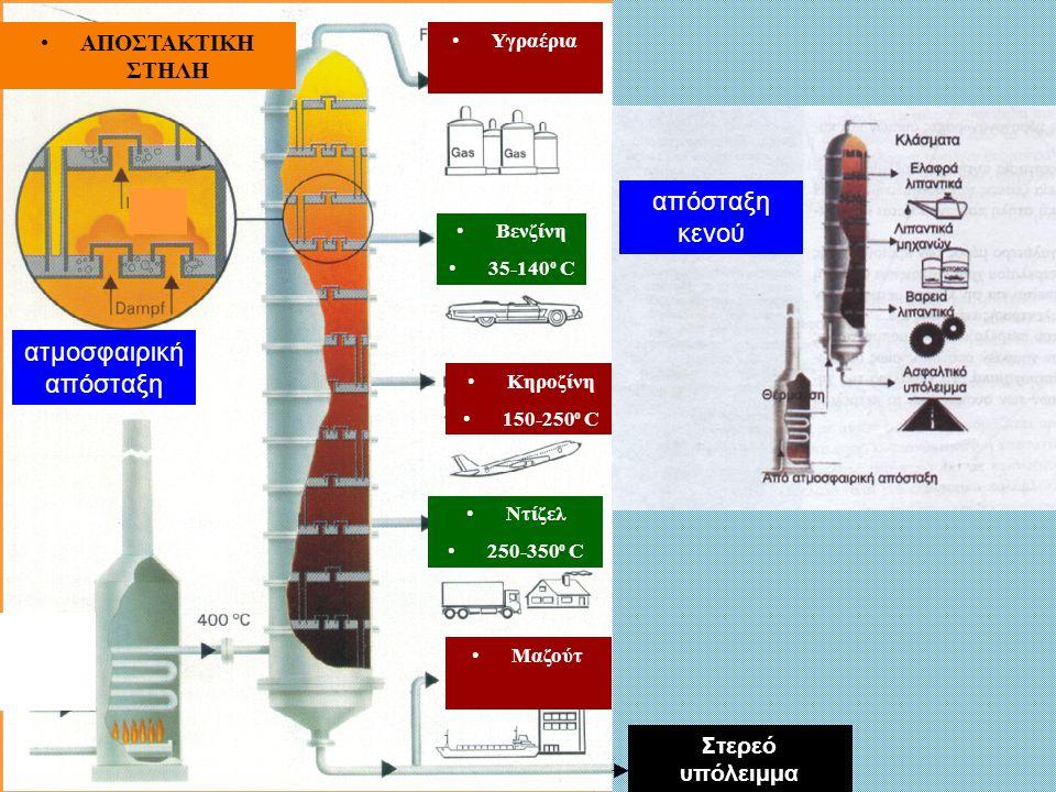 Υγραέρια Βενζίνη 35-140 ο C Κηροζίνη 150-250 ο C Ντίζελ 250-350 ο C Μαζούτ ΑΠΟΣΤΑΚΤΙΚΗ ΣΤΗΛΗ Στερεό υπόλειμμα απόσταξη κενού ατμοσφαιρική απόσταξη