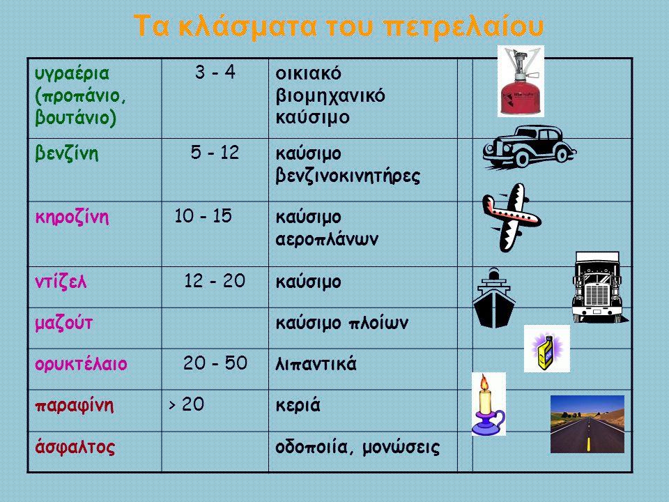 Τα κλάσματα του πετρελαίου υγραέρια (προπάνιο, βουτάνιο) 3 - 4 οικιακό βιομηχανικό καύσιμο βενζίνη5 - 12καύσιμο βενζινοκινητήρες κηροζίνη 10 - 15καύσι