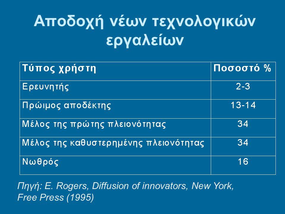 Αποδοχή νέων τεχνολογικών εργαλείων Πηγή: E.
