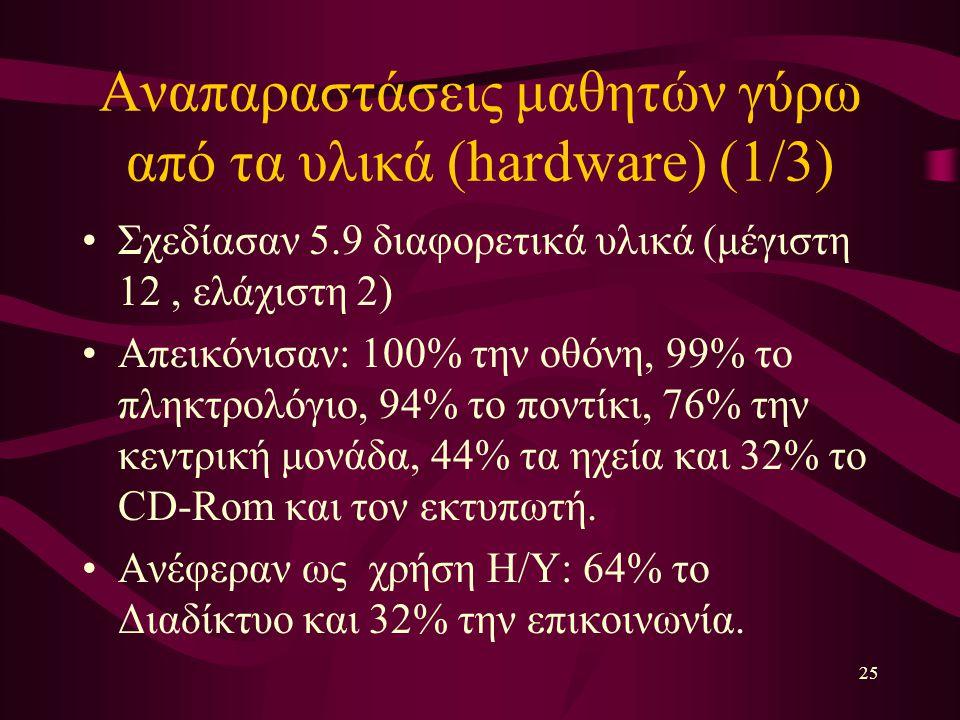 25 Αναπαραστάσεις μαθητών γύρω από τα υλικά (hardware) (1/3) Σχεδίασαν 5.9 διαφορετικά υλικά (μέγιστη 12, ελάχιστη 2) Απεικόνισαν: 100% την οθόνη, 99% το πληκτρολόγιο, 94% το ποντίκι, 76% την κεντρική μονάδα, 44% τα ηχεία και 32% το CD-Rom και τον εκτυπωτή.