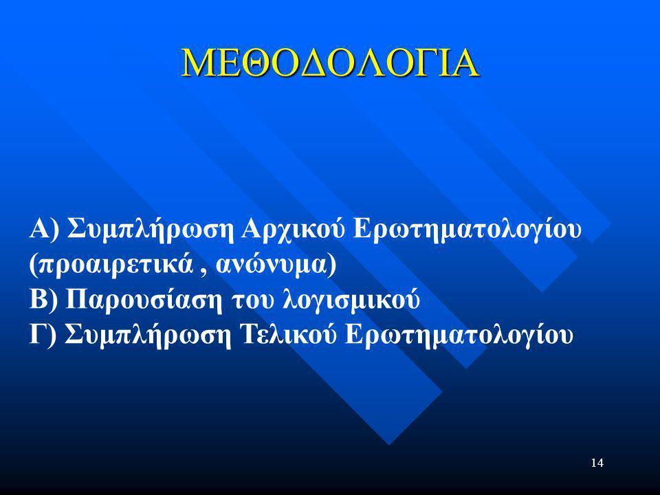 14 ΜΕΘΟΔΟΛΟΓΙΑ Α) Συμπλήρωση Αρχικού Ερωτηματολογίου (προαιρετικά, ανώνυμα) Β) Παρουσίαση του λογισμικού Γ) Συμπλήρωση Τελικού Ερωτηματολογίου