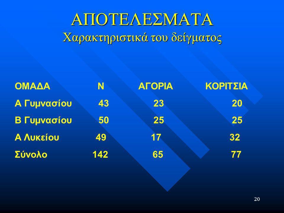 20 ΑΠΟΤΕΛΕΣΜΑΤΑ Χαρακτηριστικά του δείγματος ΟΜΑΔΑ N ΑΓΟΡΙΑ ΚΟΡΙΤΣΙΑ Α Γυµνασίου 43 23 20 Β Γυµνασίου 50 25 25 Α Λυκείου 49 17 32 Σύνολο 142 65 77