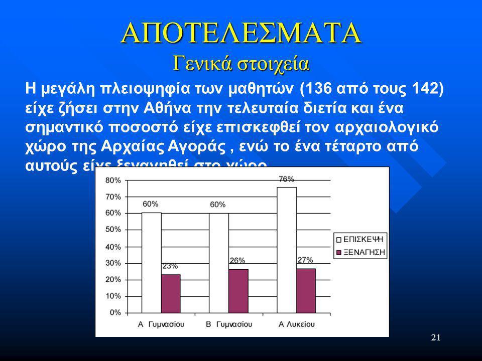 21 ΑΠΟΤΕΛΕΣΜΑΤΑ Γενικά στοιχεία Η µεγάλη πλειοψηφία των µαθητών (136 από τους 142) είχε ζήσει στην Αθήνα την τελευταία διετία και ένα σηµαντικό ποσοστό είχε επισκεφθεί τον αρχαιολογικό χώρο της Αρχαίας Αγοράς, ενώ το ένα τέταρτο από αυτούς είχε ξεναγηθεί στο χώρο