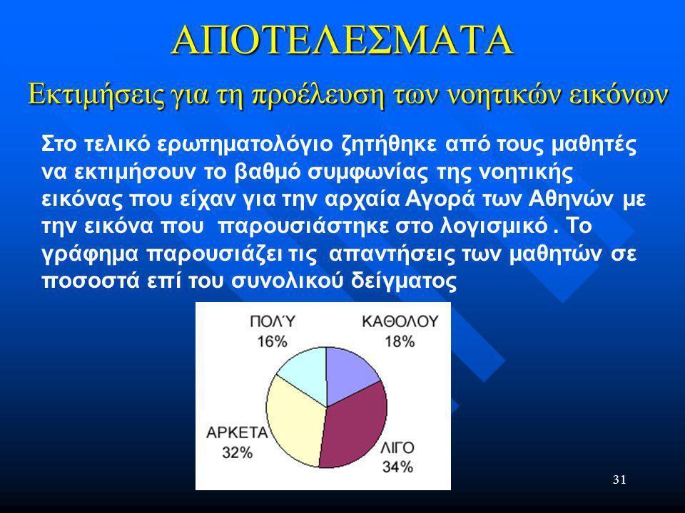 31 ΑΠΟΤΕΛΕΣΜΑΤΑ Εκτιμήσεις για τη προέλευση των νοητικών εικόνων Στο τελικό ερωτηµατολόγιο ζητήθηκε από τους µαθητές να εκτιμήσουν το βαθµό συµφωνίας της νοητικής εικόνας που είχαν για την αρχαία Αγορά των Αθηνών µε την εικόνα που παρουσιάστηκε στο λογισµικό.