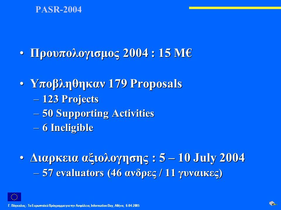 Γ. Πάγκαλος - Το Ευρωπαϊκό Πρόγραμμα για την Ασφάλεια, Information Day, Αθήνα, 6-04-2005 PASR-2004 Προυπολογισμος 2004 : 15 M€Προυπολογισμος 2004 : 15