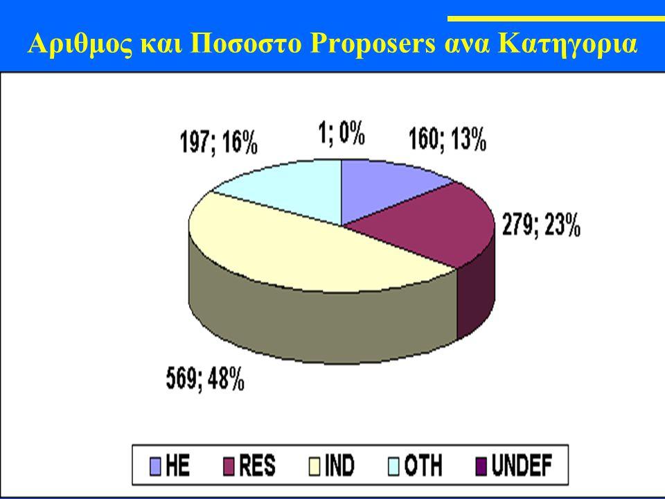 Γ. Πάγκαλος - Το Ευρωπαϊκό Πρόγραμμα για την Ασφάλεια, Information Day, Αθήνα, 6-04-2005 Αριθμος και Ποσοστο Proposers ανα Κατηγορια