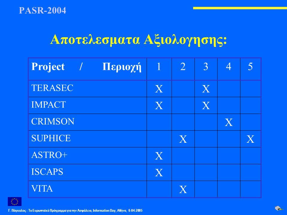 Γ. Πάγκαλος - Το Ευρωπαϊκό Πρόγραμμα για την Ασφάλεια, Information Day, Αθήνα, 6-04-2005 PASR-2004 Αποτελεσματα Αξιολογησης: Project / Περιοχή12345 TE