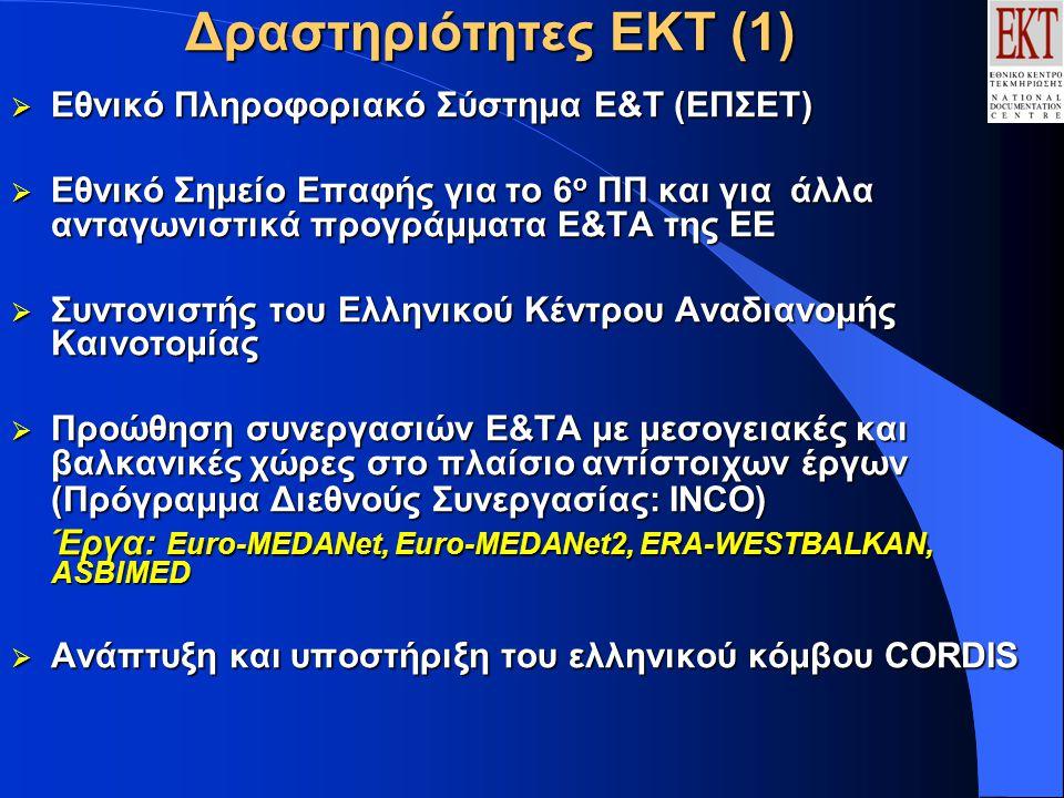 Δραστηριότητες ΕΚΤ (1)  Εθνικό Πληροφοριακό Σύστημα Ε&Τ (ΕΠΣΕΤ)  Εθνικό Σημείο Επαφής για το 6 ο ΠΠ και για άλλα ανταγωνιστικά προγράμματα Ε&ΤΑ της ΕΕ  Συντονιστής του Ελληνικού Κέντρου Αναδιανομής Καινοτομίας  Προώθηση συνεργασιών Ε&ΤΑ με μεσογειακές και βαλκανικές χώρες στο πλαίσιο αντίστοιχων έργων (Πρόγραμμα Διεθνούς Συνεργασίας: ΙΝCΟ) Έργα: Euro-MEDANet, Euro-MEDANet2, ERA-WESTBALKAN, ASBIMED  Ανάπτυξη και υποστήριξη του ελληνικού κόμβου CORDIS