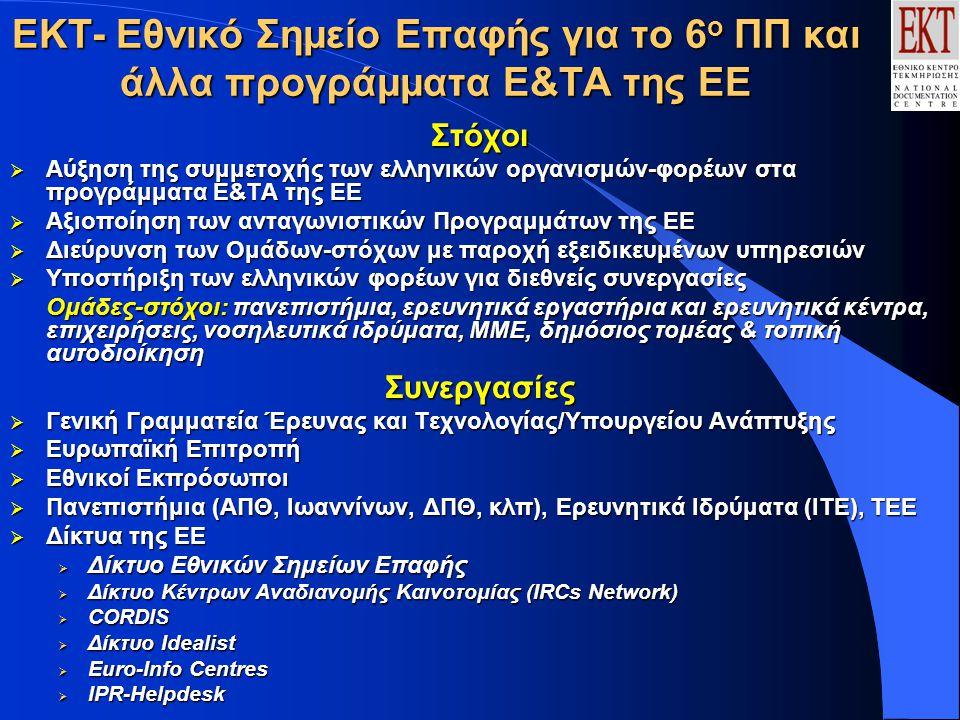 ΕΚΤ- Εθνικό Σημείο Επαφής για το 6 ο ΠΠ και άλλα προγράμματα Ε&ΤΑ της ΕΕ Στόχοι  Αύξηση της συμμετοχής των ελληνικών οργανισμών-φορέων στα προγράμματα Ε&ΤΑ της ΕΕ  Αξιοποίηση των ανταγωνιστικών Προγραμμάτων της ΕΕ  Διεύρυνση των Ομάδων-στόχων με παροχή εξειδικευμένων υπηρεσιών  Υποστήριξη των ελληνικών φορέων για διεθνείς συνεργασίες Ομάδες-στόχοι: πανεπιστήμια, ερευνητικά εργαστήρια και ερευνητικά κέντρα, επιχειρήσεις, νοσηλευτικά ιδρύματα, ΜΜΕ, δημόσιος τομέας & τοπική αυτοδιοίκηση Συνεργασίες  Γενική Γραμματεία Έρευνας και Τεχνολογίας/Υπουργείου Ανάπτυξης  Ευρωπαϊκή Επιτροπή  Εθνικοί Εκπρόσωποι  Πανεπιστήμια (ΑΠΘ, Ιωαννίνων, ΔΠΘ, κλπ), Ερευνητικά Ιδρύματα (ΙΤΕ), ΤΕΕ  Δίκτυα της ΕΕ  Δίκτυο Εθνικών Σημείων Επαφής  Δίκτυο Κέντρων Αναδιανομής Καινοτομίας (IRCs Network)  CORDIS  Δίκτυο Idealist  Euro-Info Centres  IPR-Helpdesk