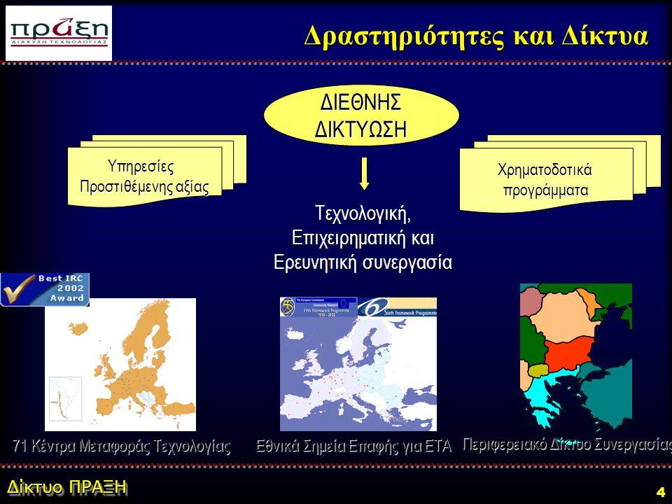 Δίκτυο ΠΡΑΞΗ 4 Τεχνολογική, Επιχειρηματική και Ερευνητική συνεργασία Χρηματοδοτικάπρογράμματα ΔΙΕΘΝΗΣΔΙΚΤΥΩΣΗ Υπηρεσίες Προστιθέμενης αξίας Δραστηριότητες και Δίκτυα Εθνικά Σημεία Επαφής για ΕΤΑ Περιφερειακό Δίκτυο Συνεργασίας 71 Κέντρα Μεταφοράς Τεχνολογίας