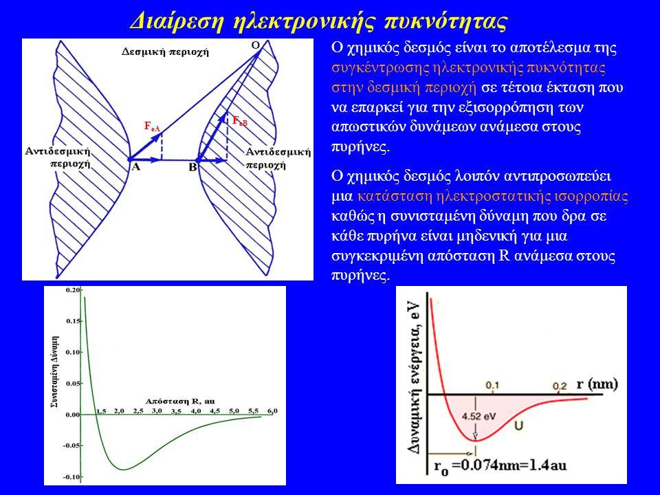 Διαίρεση ηλεκτρονικής πυκνότητας F eA F eB Ο χημικός δεσμός είναι το αποτέλεσμα της συγκέντρωσης ηλεκτρονικής πυκνότητας στην δεσμική περιοχή σε τέτοι