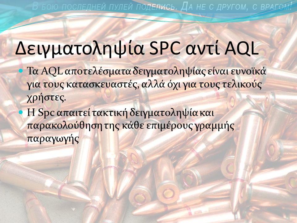 Δειγματοληψία SPC αντί AQL Τα AQL αποτελέσματα δειγματοληψίας είναι ευνοϊκά για τους κατασκευαστές, αλλά όχι για τους τελικούς χρήστες.