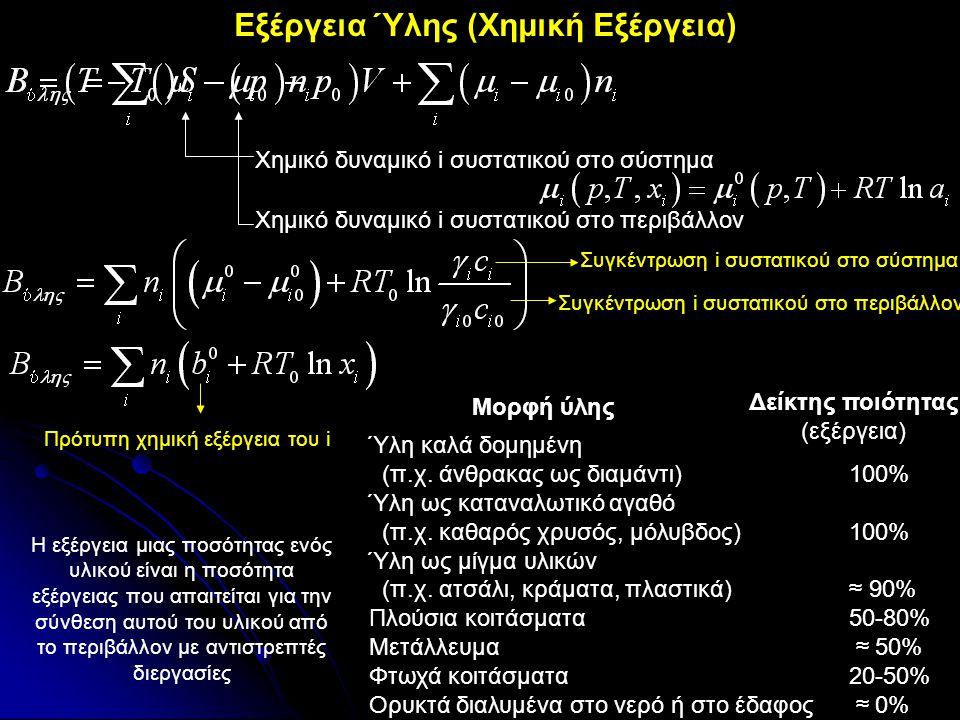 Εξέργεια Ύλης (Χημική Εξέργεια) Χημικό δυναμικό i συστατικού στο σύστημα Χημικό δυναμικό i συστατικού στο περιβάλλον Συγκέντρωση i συστατικού στο σύστ