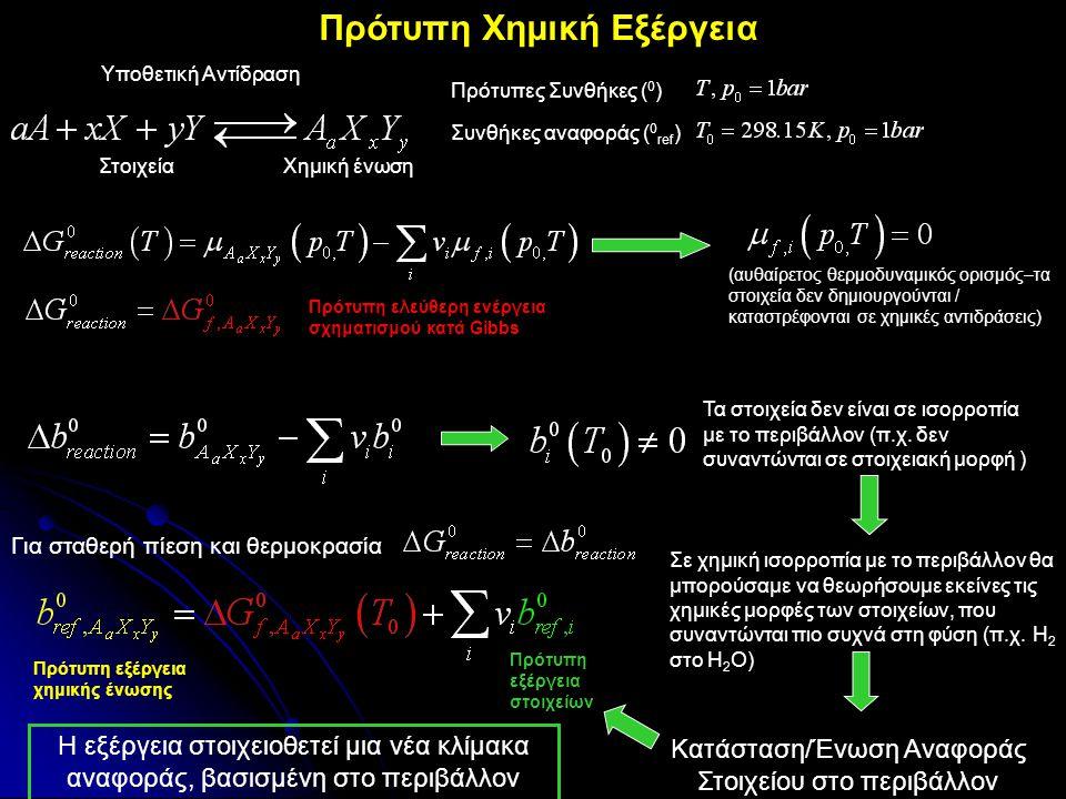 ΣτοιχείαΧημική ένωση Συνθήκες αναφοράς ( 0 ref ) Πρότυπες Συνθήκες ( 0 ) (αυθαίρετος θερμοδυναμικός ορισμός–τα στοιχεία δεν δημιουργούνται / καταστρέφ