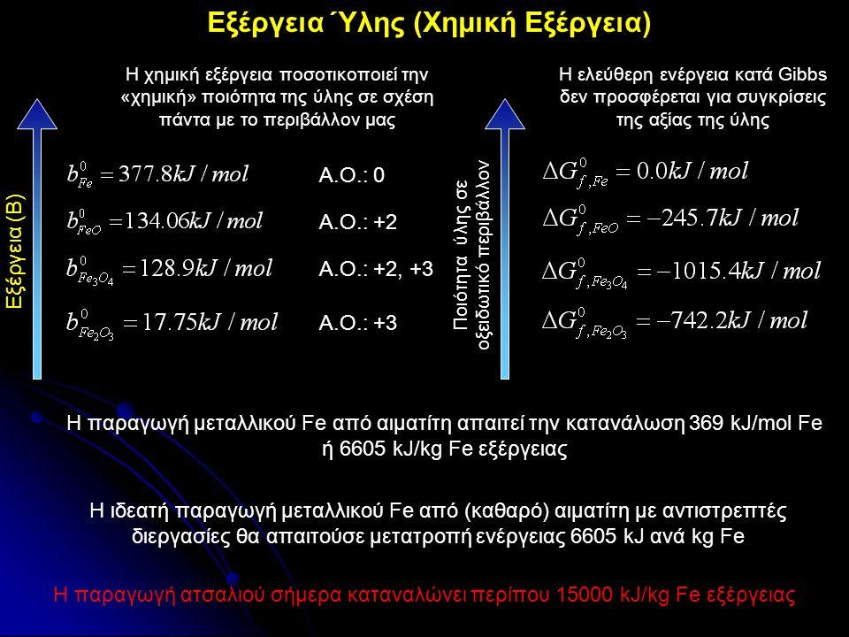 Εξέργεια Ύλης (Χημική Εξέργεια) Α.Ο.: +3 Α.Ο.: +2, +3 Α.Ο.: +2 Α.Ο.: 0 Ποιότητα ύλης σε οξειδωτικό περιβάλλον Εξέργεια (Β) Η παραγωγή μεταλλικού Fe απ