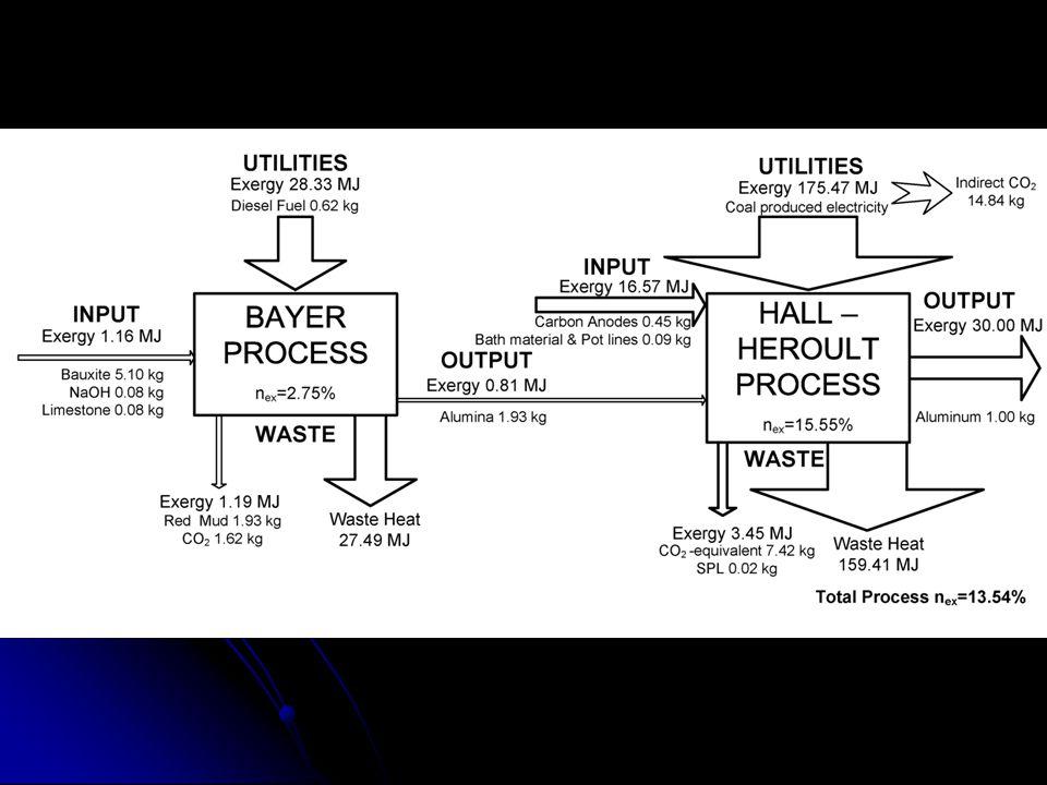 Απομονωμένο Σύστημα Κλειστό ΣύστημαΑνοιχτό Σύστημα Εντασιακές Ιδιότητες: Εκτασιακές Ιδιότητες: Διαφορές εντασιακών ιδιοτήτων οδηγούν σε μεταβολές εκτασιακών ιδιοτήτων Θερμοδυναμικές δυνάμεις Θερμοδυναμικές Ροές Εξαφάνιση των θερμοδυναμικών δυνάμεων οδηγεί στην θερμοδυναμική ισορροπία (=φυσική τάση όλων των συστημάτων) Ρυθμός παραγωγής εντροπίας: Κατά την μετάβαση στην θερμοδυναμική ισορροπία ΠΑΡΑΓΕΤΑΙ ΕΝΤΡΟΠΙΑ Θερμοδυναμικά Συστήματα – Θερμοδυναμική Ισορροπια