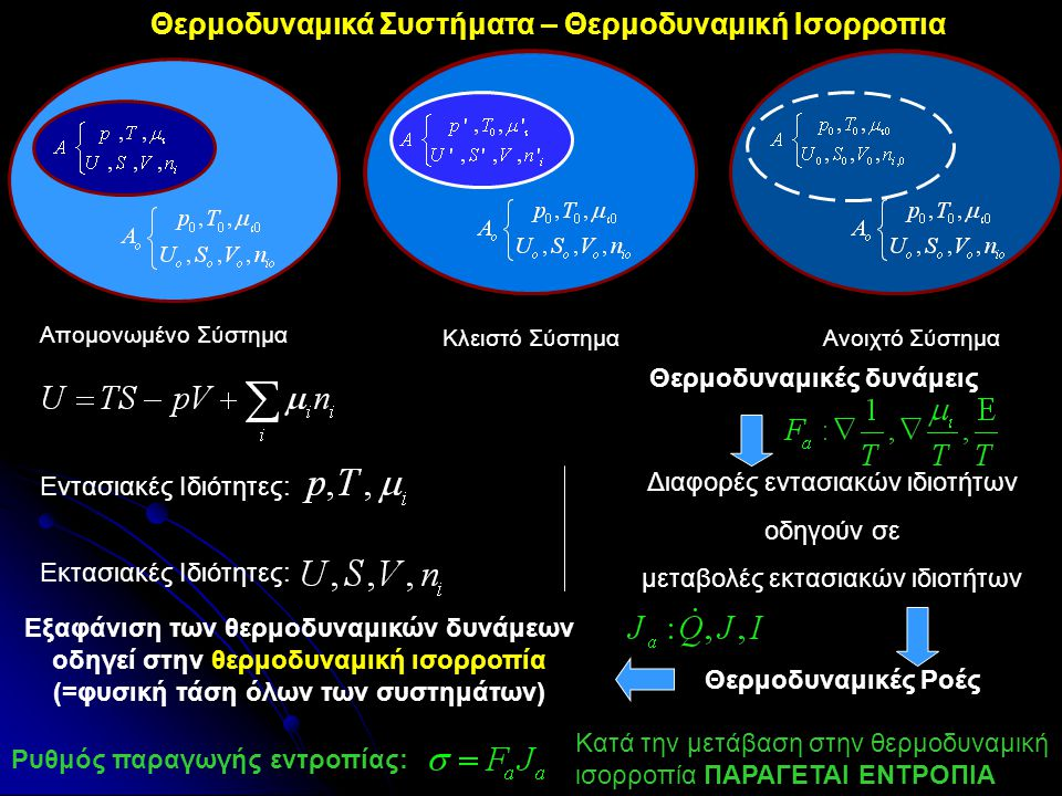 Μικροσκοπικά / κβαντομηχανικά το σύστημα Α μπορεί να υπάρχει σε Ω(E,V,n i ) διαφορετικές αλλά μακροσκοπικά ισοδύναμες καταστάσεις (=δηλαδή για εμάς έχουν ίδιο Τ, p, μ, …) Αφού όλες οι καταστάσεις είναι ισοπίθανες τότε 2ος Θερμοδυναμικός νόμος: Όλα τα απομονωμένα συστήματα τείνουν να μεγιστοποιήσουν τον αριθμό των μακροσκοπικά ισοδύναμων καταστάσεων τους (Ω) Η εντροπία είναι μέγιστη όταν η πληροφορία που απαιτείται για να περιγράψει το σύστημα (Ω) είναι μέγιστη Το σύστημα είναι σε πλήρη αταξία.