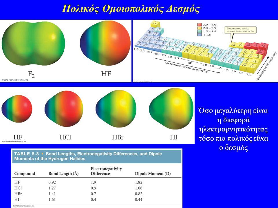 Πολικός Ομοιοπολικός Δεσμός Όσο μεγαλύτερη είναι η διαφορά ηλεκτραρνητικότητας τόσο πιο πολικός είναι ο δεσμός