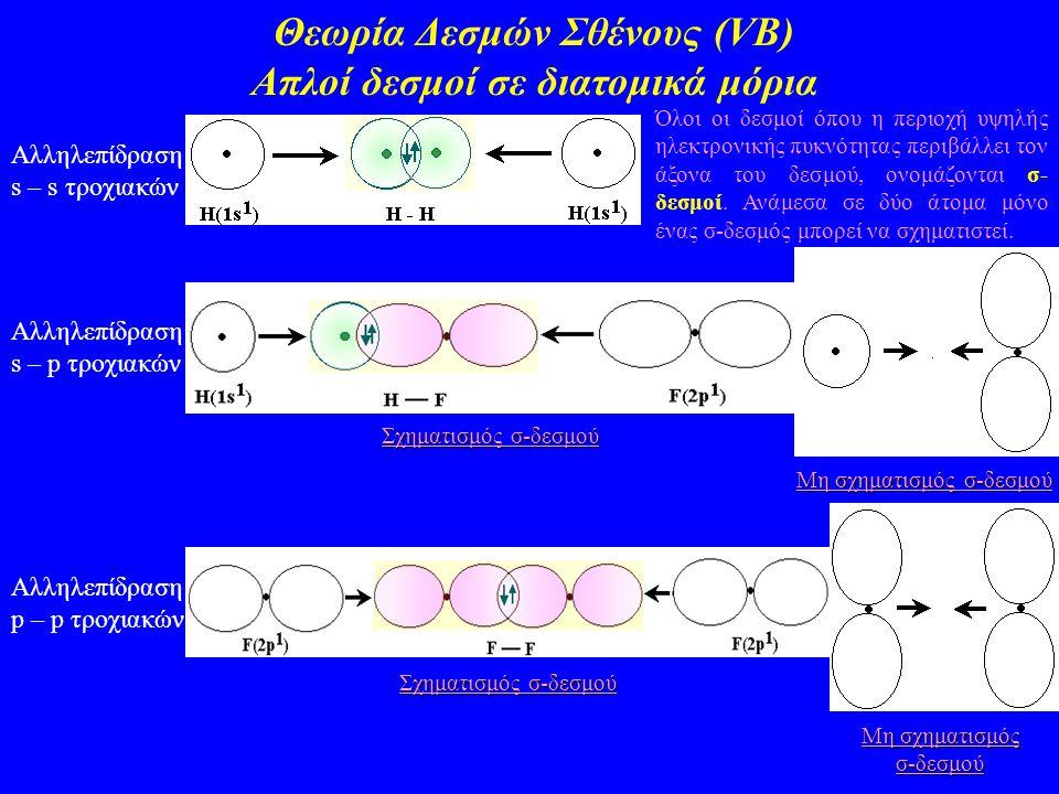 Θεωρία Δεσμών Σθένους (VΒ) Απλοί δεσμοί σε διατομικά μόρια Αλληλεπίδραση s – s τροχιακών Όλοι οι δεσμοί όπου η περιοχή υψηλής ηλεκτρονικής πυκνότητας