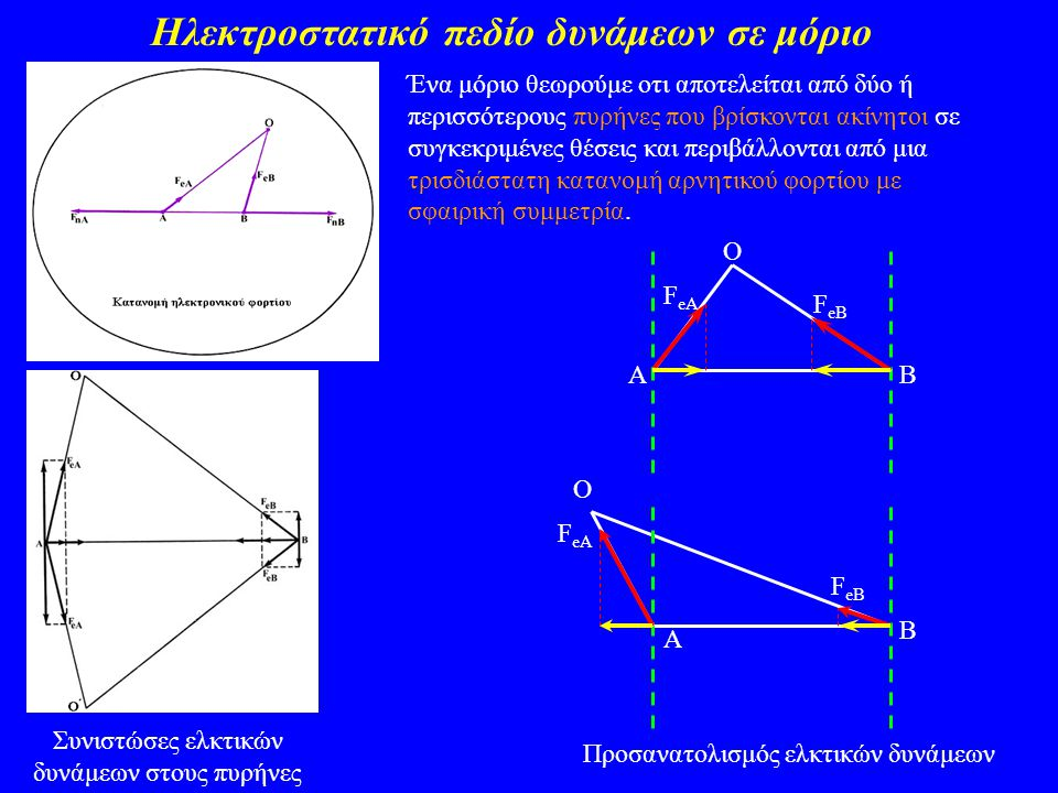 Διαίρεση ηλεκτρονικής πυκνότητας F eA F eB Ο χημικός δεσμός είναι το αποτέλεσμα της συγκέντρωσης ηλεκτρονικής πυκνότητας στην δεσμική περιοχή σε τέτοια έκταση που να επαρκεί για την εξισορρόπηση των απωστικών δυνάμεων ανάμεσα στους πυρήνες.