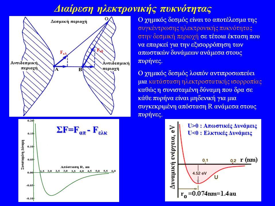 Μεσομέρεια (Resonance) Υβριδισμός Ατομικών Τροχιακών (Hybridization) Μεσομέρεια (Resonance) Δομή Lewis για C 6 H 6 : C: [He]2s 2 2p x 1 2p y 1 2p z 0 H: 1s 1 Κάθε άτομο C σχηματίζει 3 σ-δεσμούς άρα έχει sp 2 υβριδισμό και 1 ηλεκτρόνιο στο μη υβριδισμένο 2p ατομικό τροχιακό Διεσπαρμένο σύστημα π δεσμών (delocalized electrons)