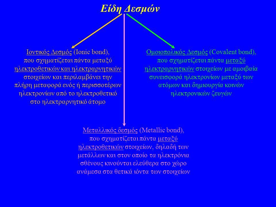 Είδη Δεσμών Ιοντικός Δεσμός (Ionic bond), που σχηματίζεται πάντα μεταξύ ηλεκτροθετικών και ηλεκτραρνητικών στοιχείων και περιλαμβάνει την πλήρη μεταφο