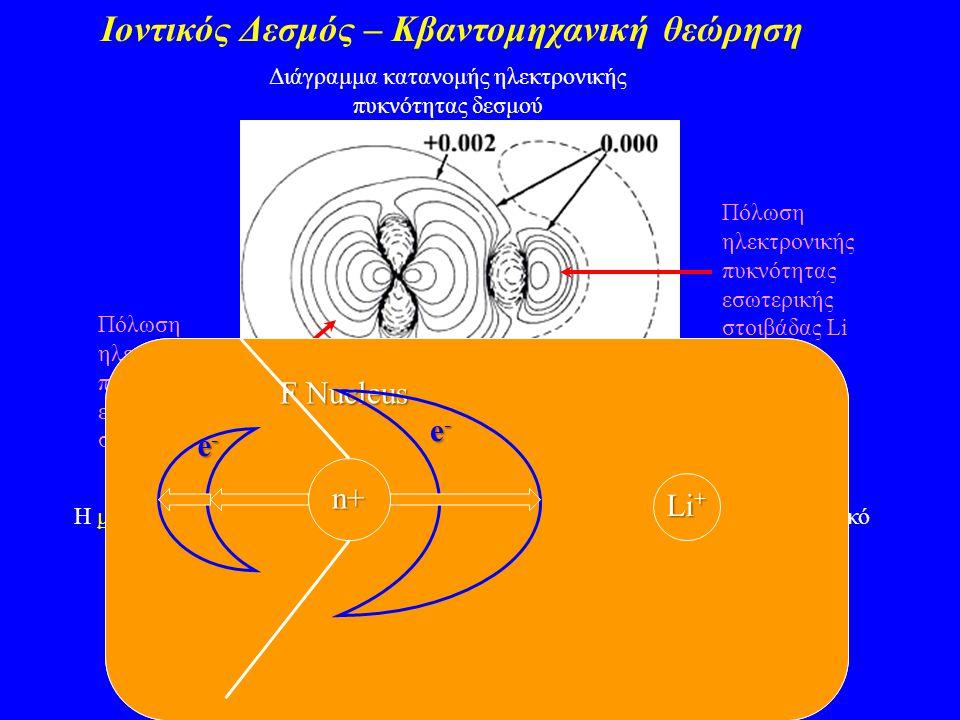 Ιοντικός Δεσμός – Κβαντομηχανική θεώρηση Διάγραμμα κατανομής ηλεκτρονικής πυκνότητας δεσμού Πόλωση ηλεκτρονικής πυκνότητας εσωτερικής στοιβάδας F Πόλω