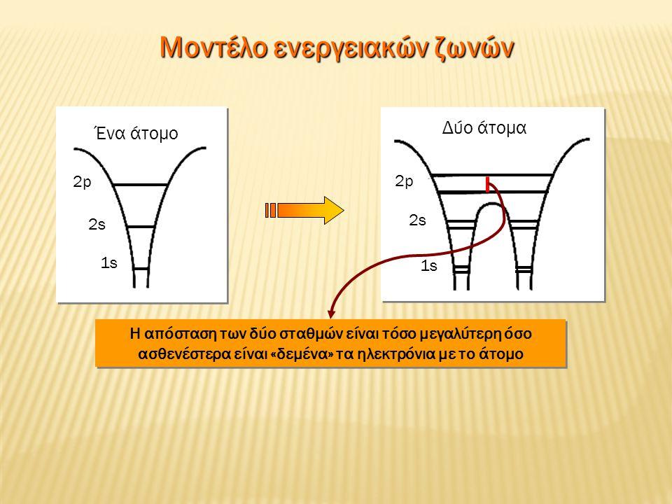Μοντέλο ενεργειακών ζωνών Ένα άτομο 2p2p 2s2s 1s Δύο άτομα 2p2p 2s2s 1s Η απόσταση των δύο σταθμών είναι τόσο μεγαλύτερη όσο ασθενέστερα είναι «δεμένα